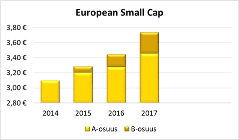 European-small-cap-2014-2017