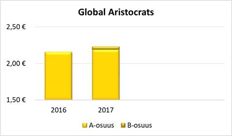 Global-Aristocrats-2016-2017