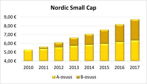 Nordic-small-cap-2010-2017